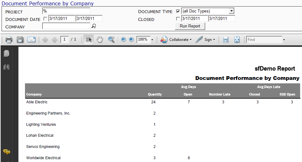 Document Performance By Company Report