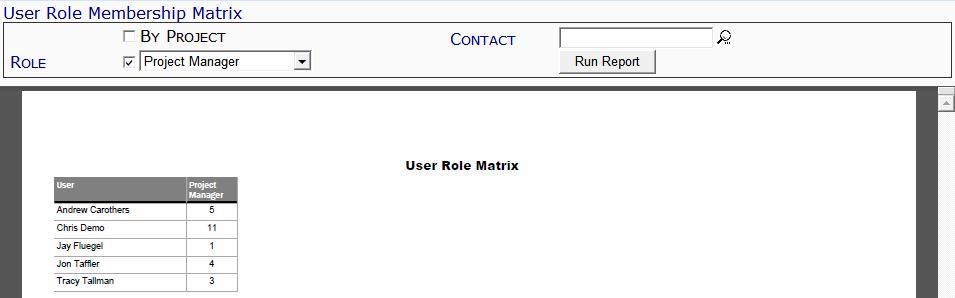 User Role Matrix